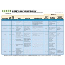 Antidepressant Medication Chart - FREE Download - see link in description below